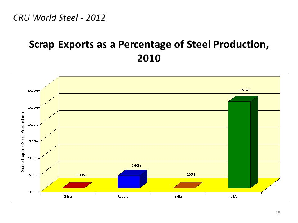 Scrap Exports as a Percentage of Steel Production, 2010 CRU World Steel - 2012 15