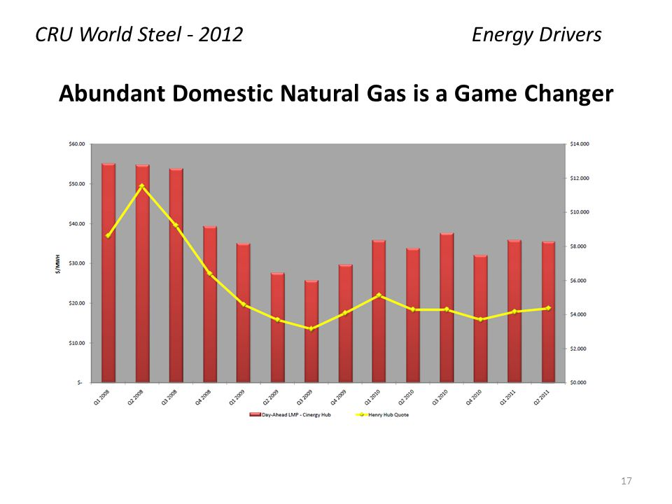 Abundant Domestic Natural Gas is a Game Changer CRU World Steel - 2012Energy Drivers 17
