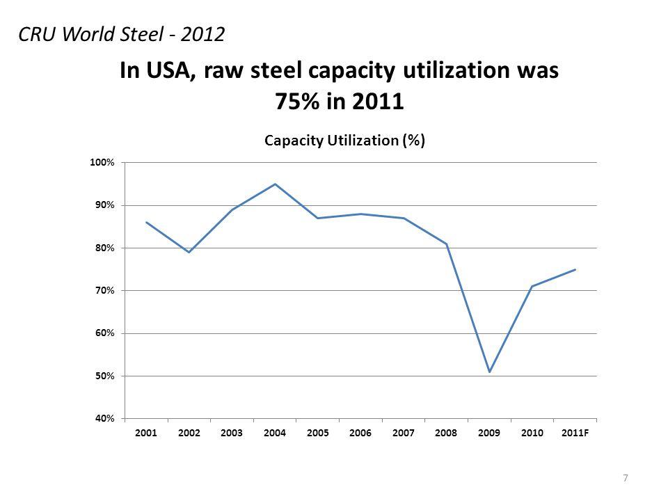 7 In USA, raw steel capacity utilization was 75% in 2011 CRU World Steel - 2012