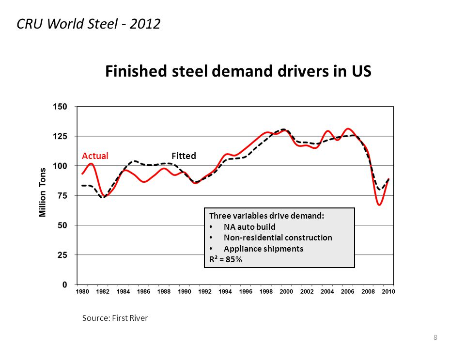 8 Finished steel demand drivers in US ActualFitted Three variables drive demand: NA auto build Non-residential construction Appliance shipments R² = 85% Source: First River CRU World Steel - 2012