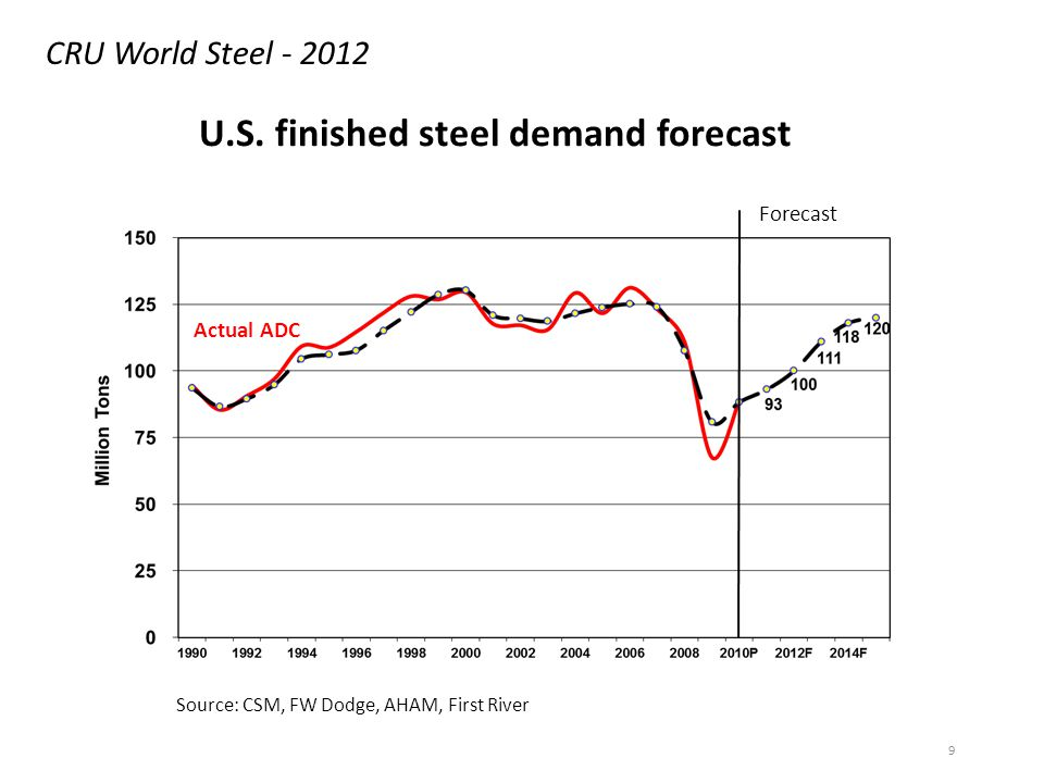 9 U.S. finished steel demand forecast Actual ADC Forecast Source: CSM, FW Dodge, AHAM, First River CRU World Steel - 2012