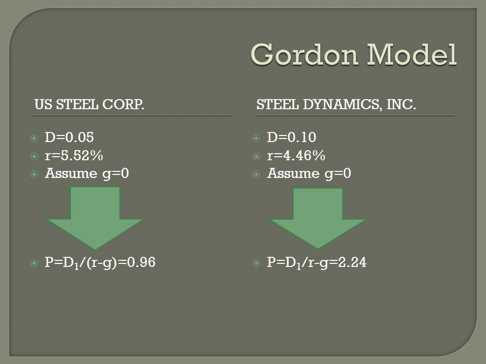 US STEEL CORP.STEEL DYNAMICS, INC. D=0.05 r=5.52% Assume g=0 P=D 1 /(r-g)=0.96 D=0.10 r=4.46% Assume g=0 P=D 1 /r-g=2.24