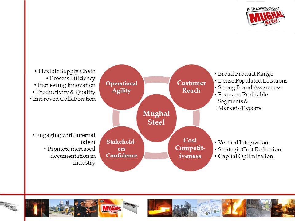 Mughal Steel Customer Reach Cost Competit- iveness Stakehold- ers Confidence Operational Agility Broad Product Range Dense Populated Locations Strong
