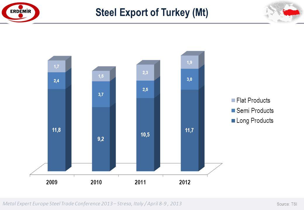 Metal Expert Europe Steel Trade Conference 2013 – Stresa, Italy / April 8-9, 2013 Steel Export of Turkey (Mt) Source: TSI