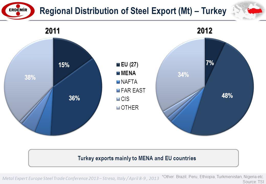 Metal Expert Europe Steel Trade Conference 2013 – Stresa, Italy / April 8-9, 2013 Regional Distribution of Steel Export (Mt) – Turkey *Other: Brazil, Peru, Ethiopia, Turkmenistan, Nigeria etc.