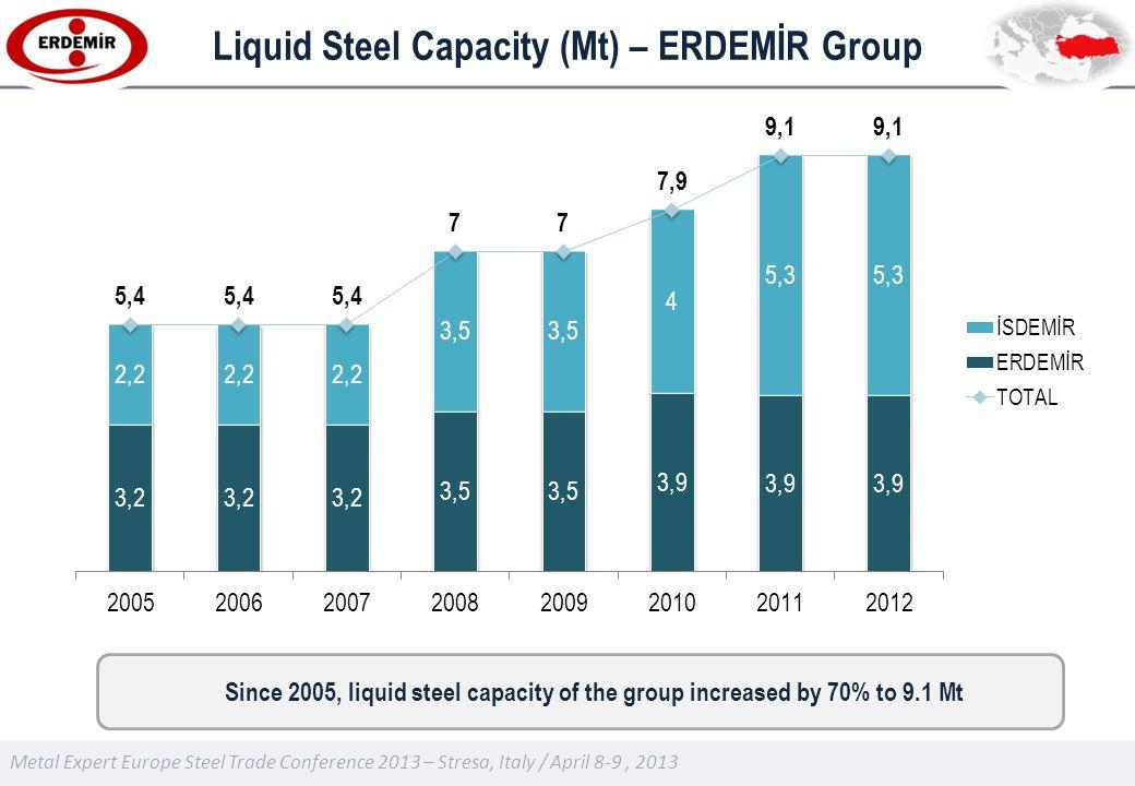 Metal Expert Europe Steel Trade Conference 2013 – Stresa, Italy / April 8-9, 2013 Liquid Steel Capacity (Mt) – ERDEMİR Group Since 2005, liquid steel capacity of the group increased by 70% to 9.1 Mt