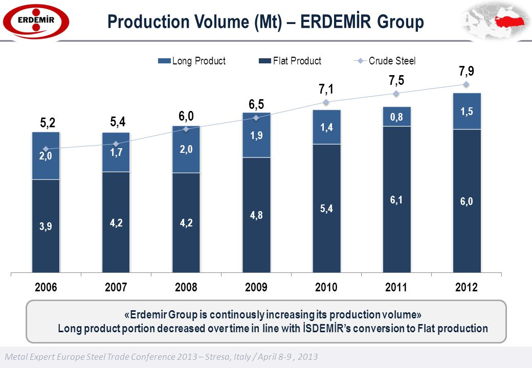 Metal Expert Europe Steel Trade Conference 2013 – Stresa, Italy / April 8-9, 2013 Production Volume (Mt) – ERDEMİR Group «Erdemir Group is continously increasing its production volume» Long product portion decreased over time in line with İSDEMİRs conversion to Flat production