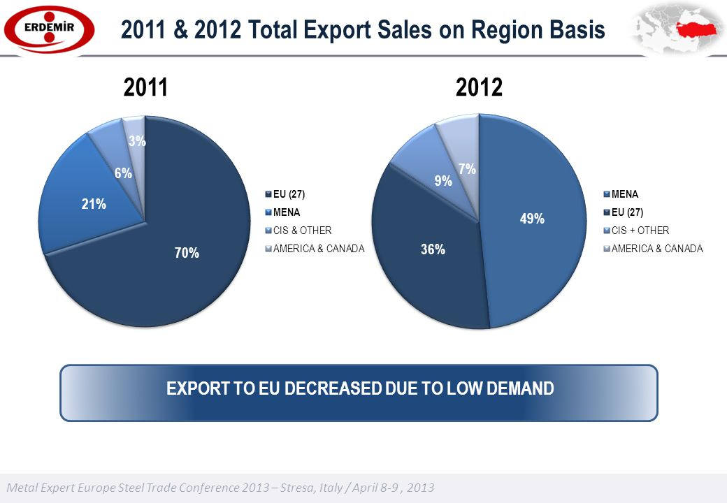 2011 & 2012 Total Export Sales on Region Basis 20112012 EXPORT TO EU DECREASED DUE TO LOW DEMAND