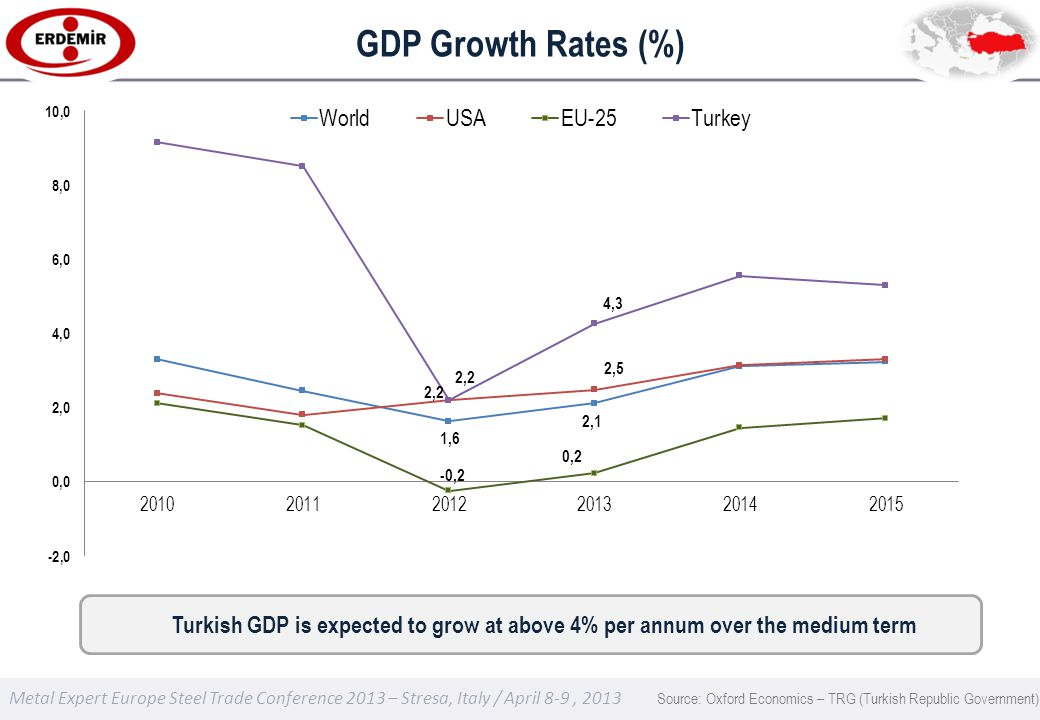 Metal Expert Europe Steel Trade Conference 2013 – Stresa, Italy / April 8-9, 2013 GDP Growth Rates (%) Source: Oxford Economics – TRG (Turkish Republic Government) Turkish GDP is expected to grow at above 4% per annum over the medium term