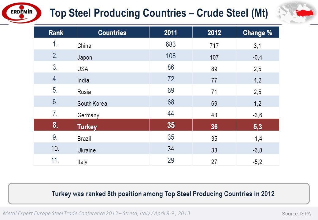 Metal Expert Europe Steel Trade Conference 2013 – Stresa, Italy / April 8-9, 2013 Top Steel Producing Countries – Crude Steel (Mt) RankCountries 20112012Change % 1.