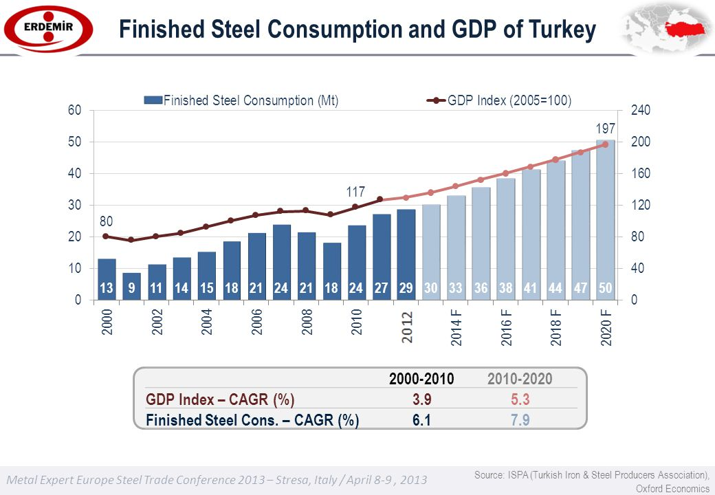 Metal Expert Europe Steel Trade Conference 2013 – Stresa, Italy / April 8-9, 2013 2000-20102010-2020 GDP Index – CAGR (%)3.95.3 Finished Steel Cons.