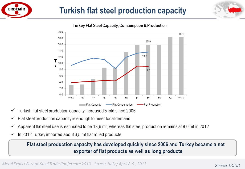 Metal Expert Europe Steel Trade Conference 2013 – Stresa, Italy / April 8-9, 2013 Turkish flat steel production capacity Source :DCUD Flat steel production capacity has developed quickly since 2006 and Turkey became a net exporter of flat products as well as long products Turkish flat steel production capacity increased 5 fold since 2006 Flat steel production capacity is enough to meet local demand Apparent flat steel use is estimated to be 13,6 mt, whereas flat steel production remains at 9,0 mt in 2012 In 2012 Turkey imported about 6,5 mt flat rolled products
