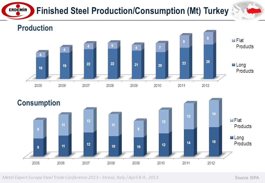 Metal Expert Europe Steel Trade Conference 2013 – Stresa, Italy / April 8-9, 2013 Finished Steel Production/Consumption (Mt) Turkey Source: ISPA