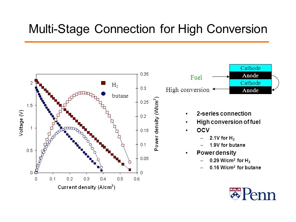 Multi-Stage Connection for High Conversion 2-series connection High conversion of fuel OCV –2.1V for H 2 –1.9V for butane Power density –0.29 W/cm 2 for H 2 –0.16 W/cm 2 for butane Cathode Anode Cathode Anode Fuel High conversion H2H2 butane