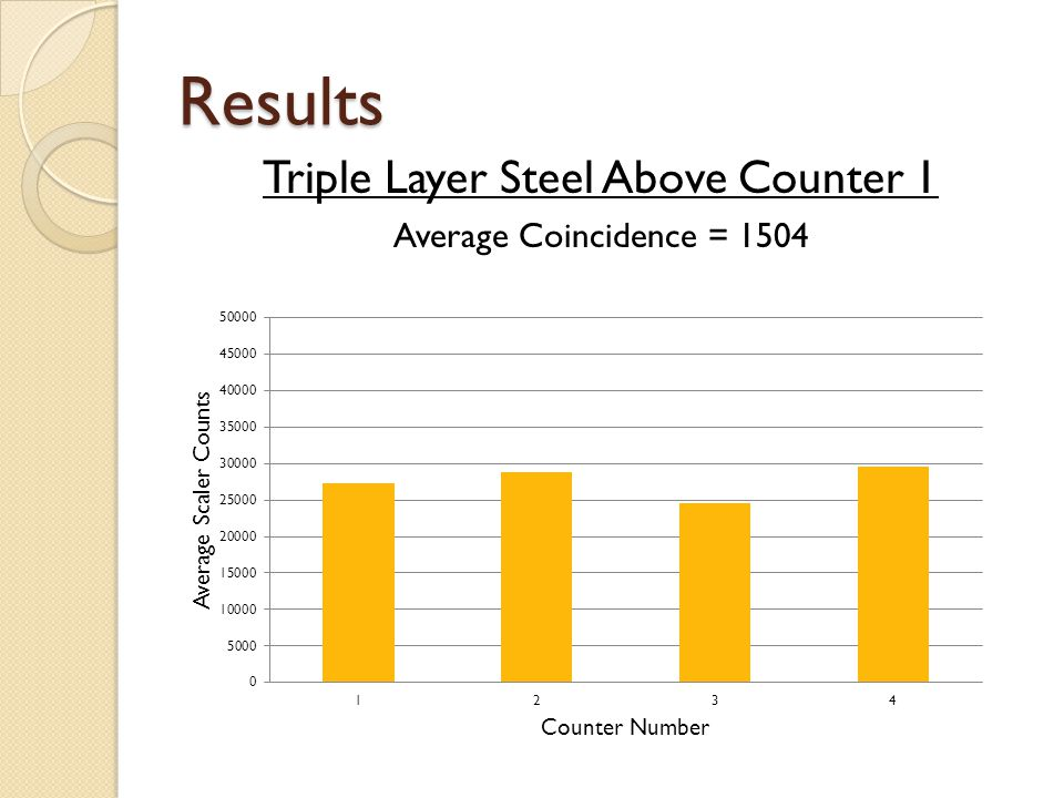 Results Triple Layer Steel Above Counter 1 Average Coincidence = 1504