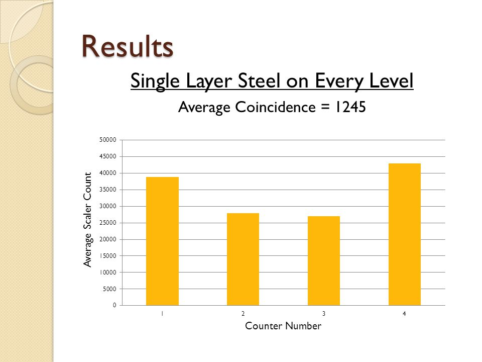 Results Double Layer Between Counter 3 and 4 Average Coincidence = 1446