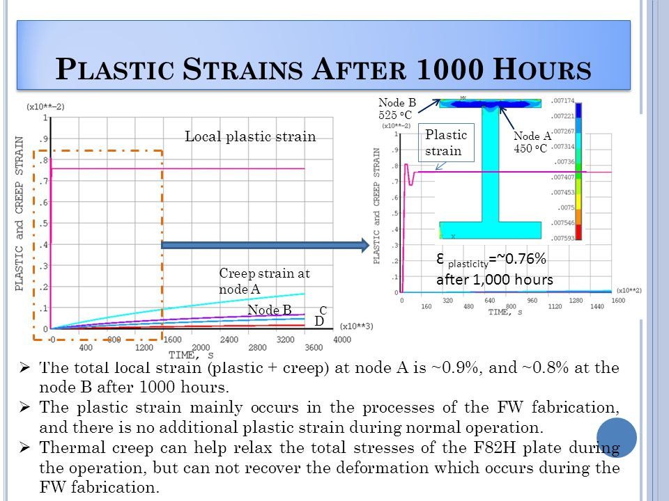 P LASTIC S TRAINS A FTER 1000 H OURS The total local strain (plastic + creep) at node A is ~0.9%, and ~0.8% at the node B after 1000 hours.