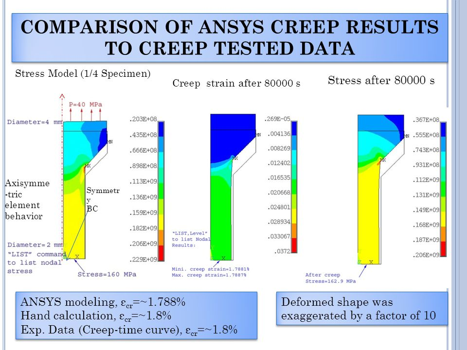 COMPARISON OF ANSYS CREEP RESULTS TO CREEP TESTED DATA ANSYS modeling, ε cr =~1.788% Hand calculation, ε cr =~1.8% Exp.