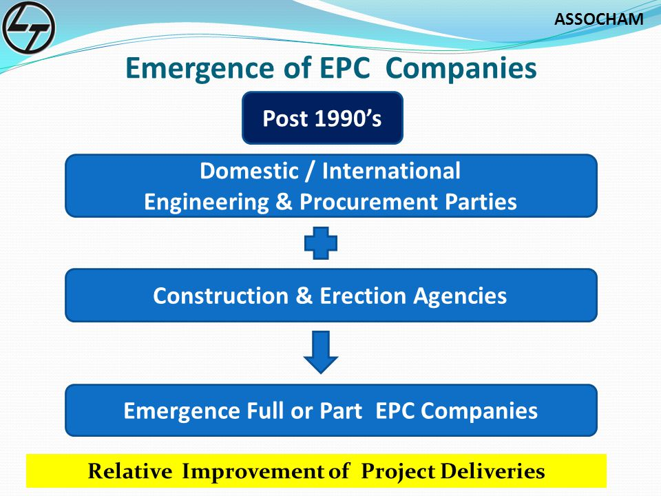 ASSOCHAM Emergence of EPC Companies Domestic / International Engineering & Procurement Parties Post 1990s Construction & Erection Agencies Emergence Full or Part EPC Companies Relative Improvement of Project Deliveries
