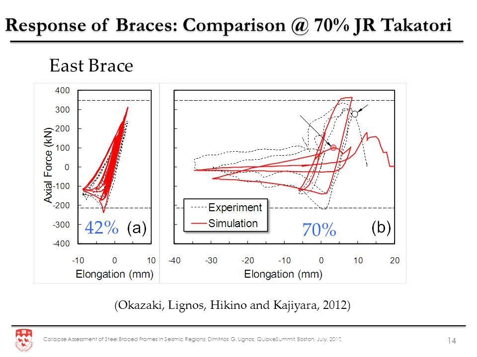 Collapse Assessment of Steel Braced Frames in Seismic Regions, Dimitrios G. Lignos, QuakeSummit, Boston, July, 2012 14 East Brace 42% 70% Response of