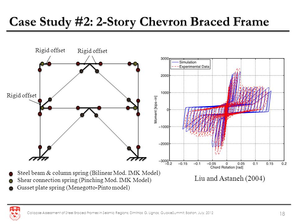 Collapse Assessment of Steel Braced Frames in Seismic Regions, Dimitrios G. Lignos, QuakeSummit, Boston, July, 2012 18 Rigid offset Steel beam & colum
