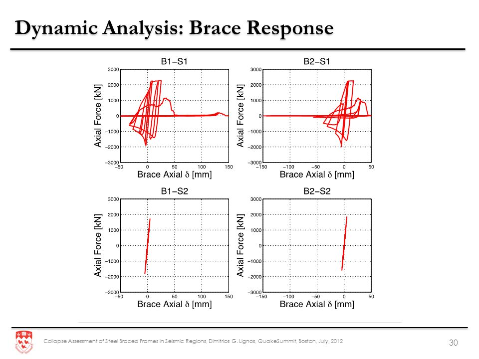 Collapse Assessment of Steel Braced Frames in Seismic Regions, Dimitrios G. Lignos, QuakeSummit, Boston, July, 2012 30 Dynamic Analysis: Brace Respons