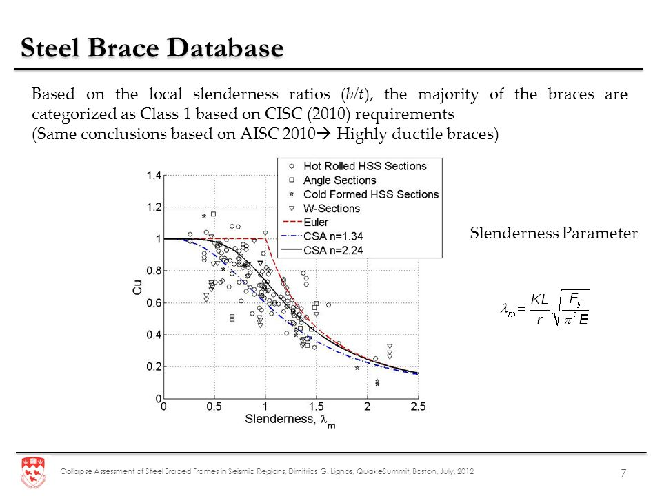 Collapse Assessment of Steel Braced Frames in Seismic Regions, Dimitrios G. Lignos, QuakeSummit, Boston, July, 2012 7 Steel Brace Database Slenderness
