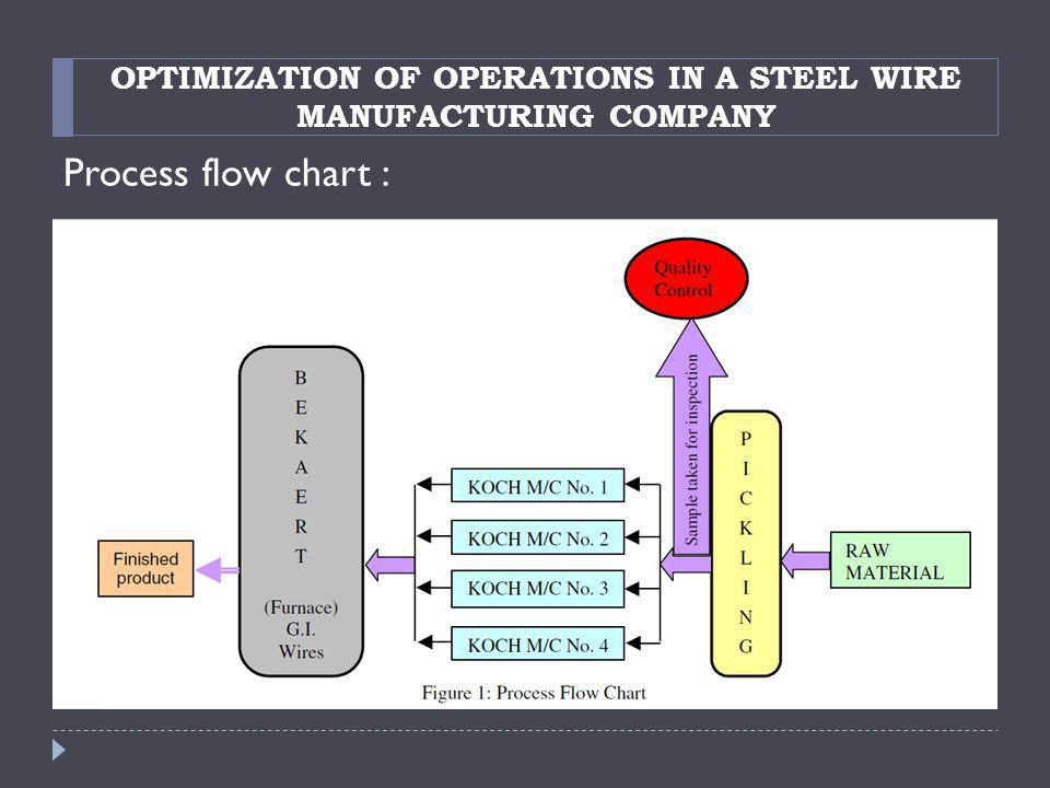 OPTIMIZATION OF OPERATIONS IN A STEEL WIRE MANUFACTURING COMPANY Process flow chart :