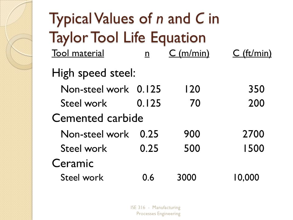 ISE 316 - Manufacturing Processes Engineering Typical Values of n and C in Taylor Tool Life Equation Tool material n C (m/min) C (ft/min) High speed steel: Non-steel work0.125 120 350 Steel work0.125 70 200 Cemented carbide Non-steel work 0.25 900 2700 Steel work 0.25 500 1500 Ceramic Steel work 0.6 3000 10,000