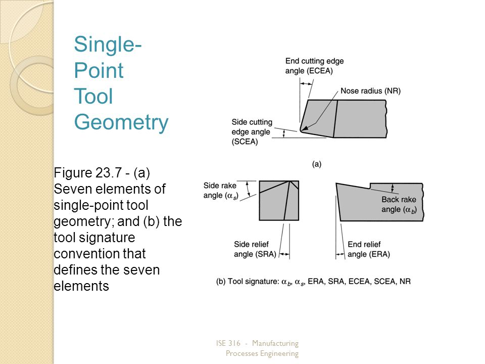 ISE 316 - Manufacturing Processes Engineering Figure 23.7 (a) Seven elements of single point tool geometry; and (b) the tool signature convention that defines the seven elements Single- Point Tool Geometry