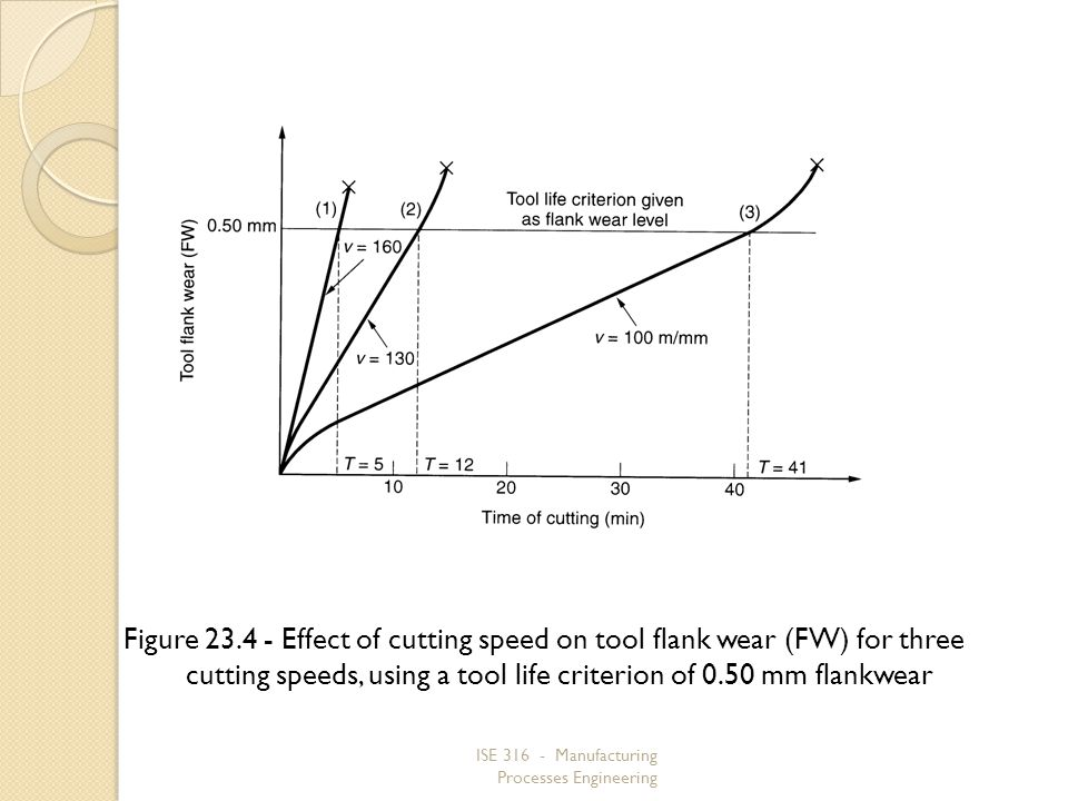 ISE 316 - Manufacturing Processes Engineering Figure 23.4 Effect of cutting speed on tool flank wear (FW) for three cutting speeds, using a tool life criterion of 0.50 mm flankwear