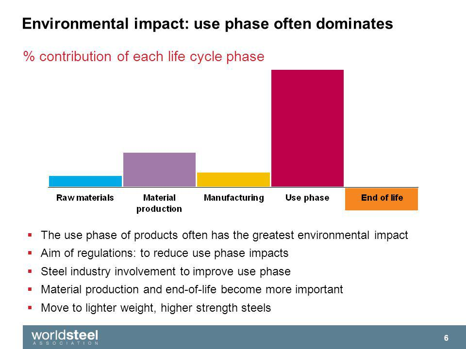 Environmental impact: use phase often dominates % contribution of each life cycle phase 7 The use phase of products often has the greatest environmental impact Aim of regulations: to reduce use phase impacts Steel industry involvement to improve use phase Material production and end-of-life become more important Move to lighter weight, higher strength steels