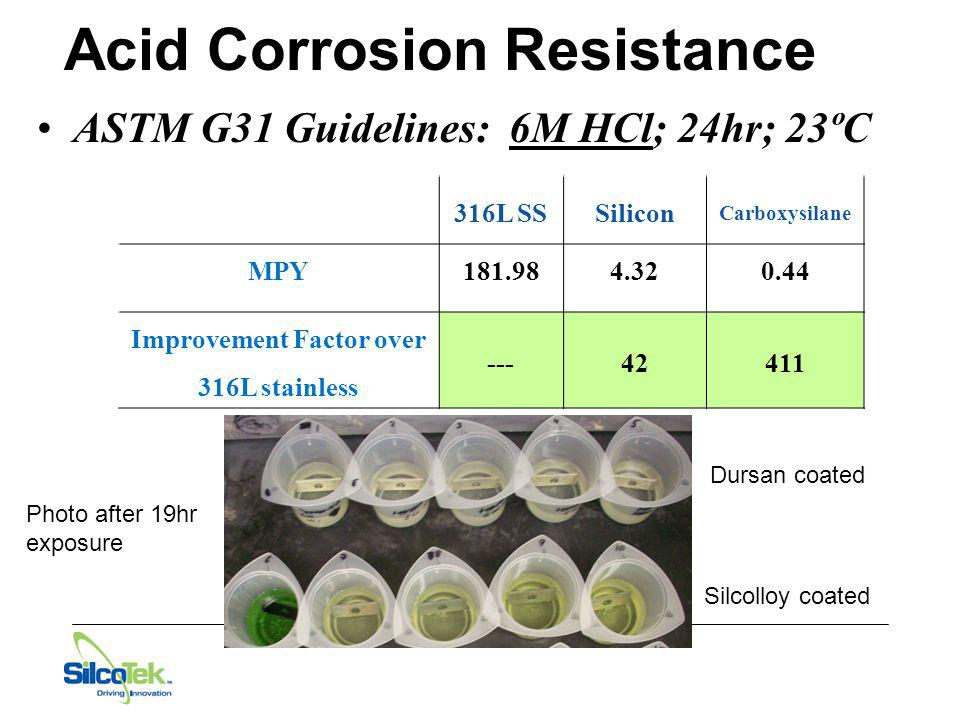 Acid Corrosion Resistance ASTM G31 Guidelines: 6M HCl; 24hr; 23ºC 316L SSSilicon Carboxysilane MPY181.984.32 0.44 Improvement Factor over 316L stainle
