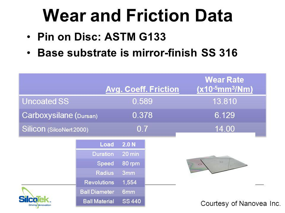 Wear and Friction Data Pin on Disc: ASTM G133 Base substrate is mirror-finish SS 316 Courtesy of Nanovea Inc.