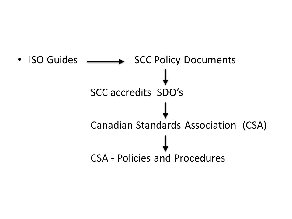 ISO Guides SCC Policy Documents SCC accredits SDOs Canadian Standards Association (CSA) CSA - Policies and Procedures