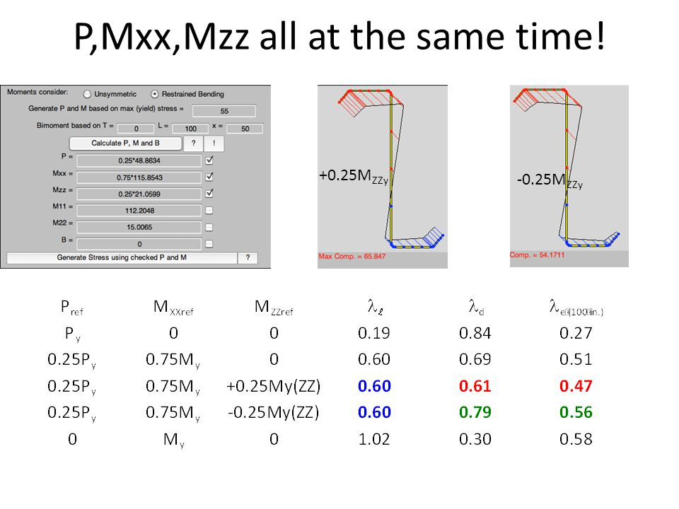 P,Mxx,Mzz all at the same time! +0.25M ZZy -0.25M ZZy