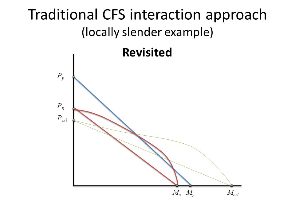 Traditional CFS interaction approach (locally slender example) MnMn M crl MyMy PnPn P crl PyPy Revisited