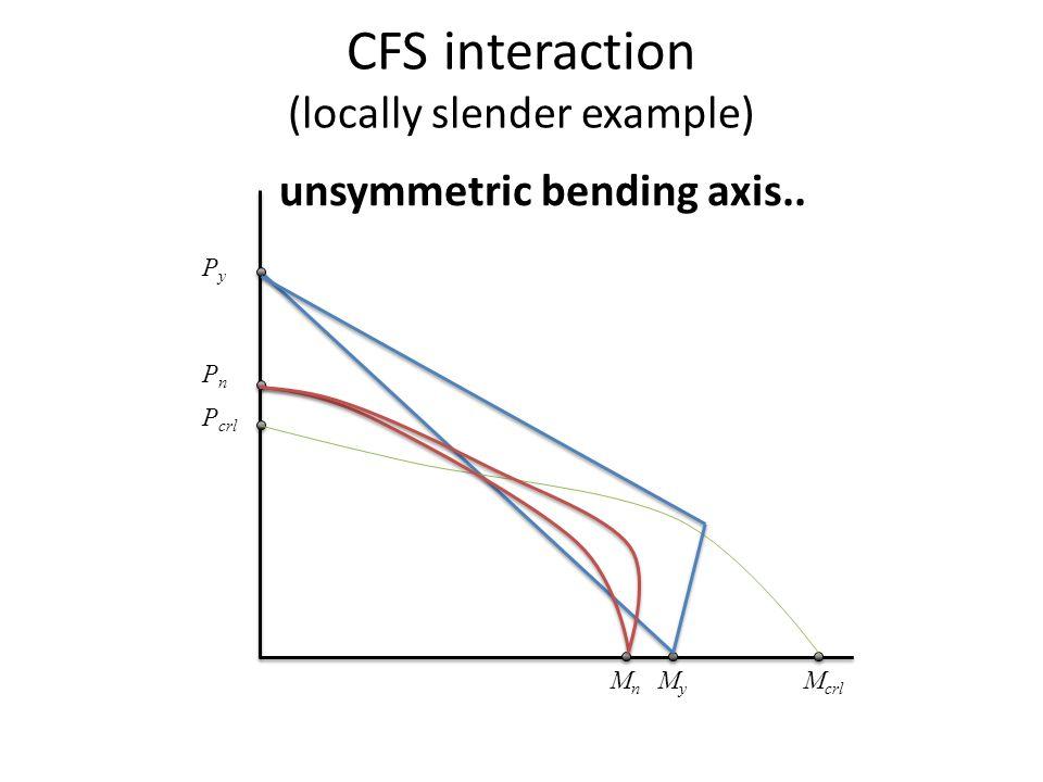 CFS interaction (locally slender example) MnMn M crl MyMy PnPn P crl PyPy unsymmetric bending axis..