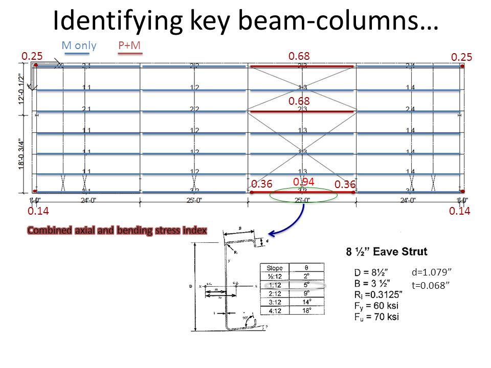 0.68 0.94 0.25 0.14 0.36 d=1.079 t=0.068 M onlyP+M Identifying key beam-columns…