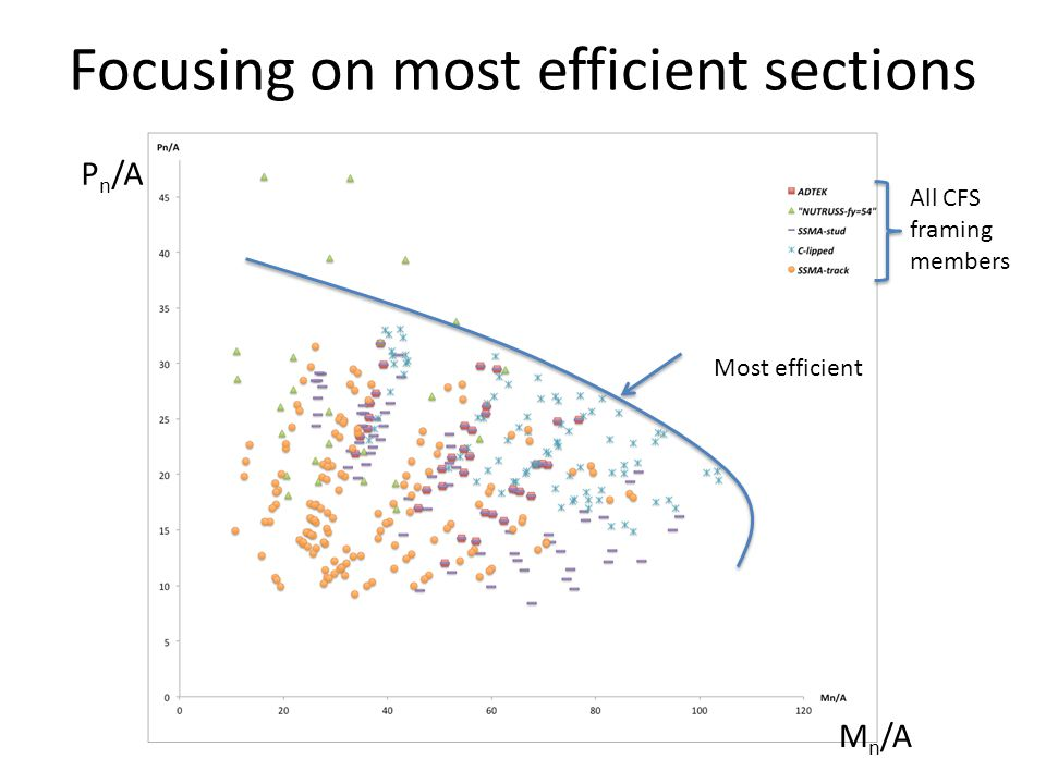 Focusing on most efficient sections Most efficient P n /A M n /A All CFS framing members