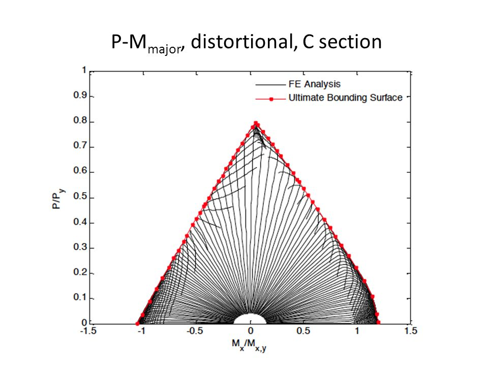 P-M major, distortional, C section