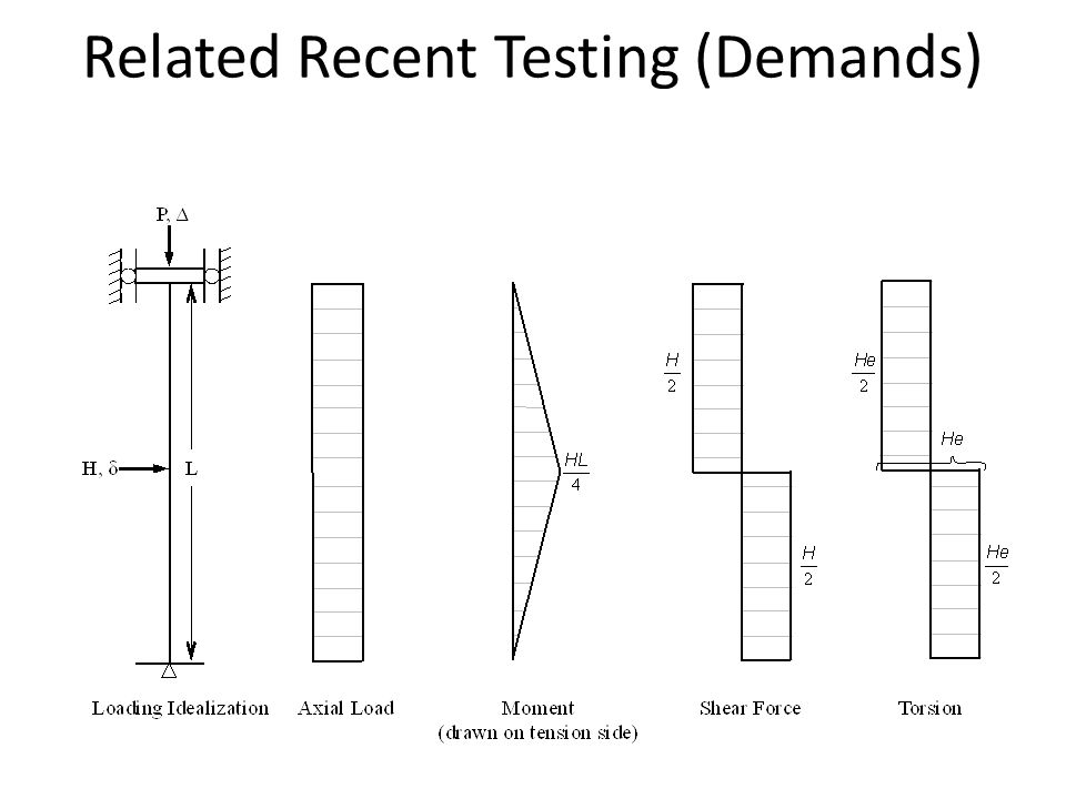 Related Recent Testing (Demands)