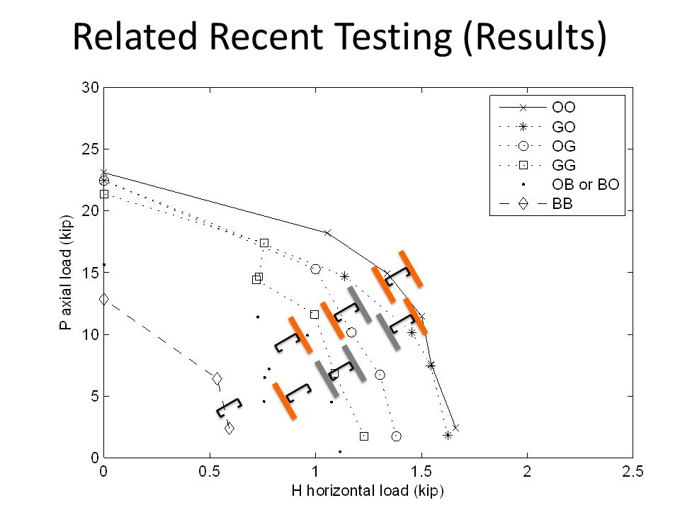 Related Recent Testing (Results)