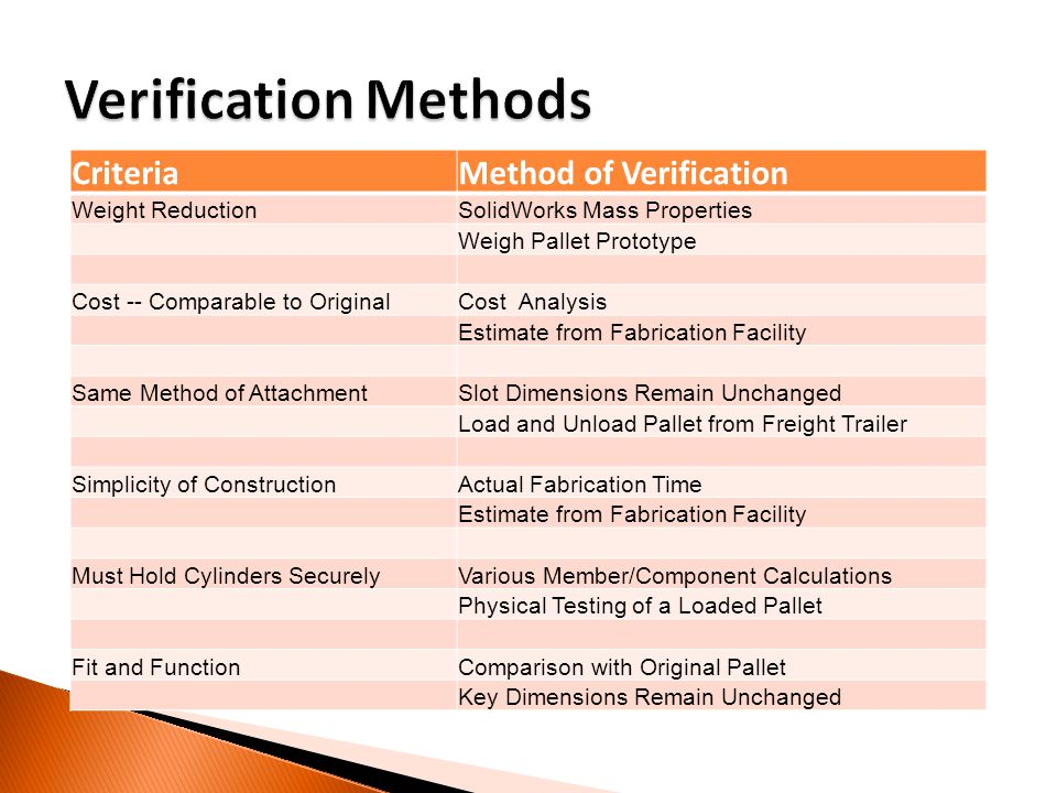 CriteriaMethod of Verification Weight ReductionSolidWorks Mass Properties Weigh Pallet Prototype Cost -- Comparable to OriginalCost Analysis Estimate from Fabrication Facility Same Method of AttachmentSlot Dimensions Remain Unchanged Load and Unload Pallet from Freight Trailer Simplicity of ConstructionActual Fabrication Time Estimate from Fabrication Facility Must Hold Cylinders SecurelyVarious Member/Component Calculations Physical Testing of a Loaded Pallet Fit and FunctionComparison with Original Pallet Key Dimensions Remain Unchanged