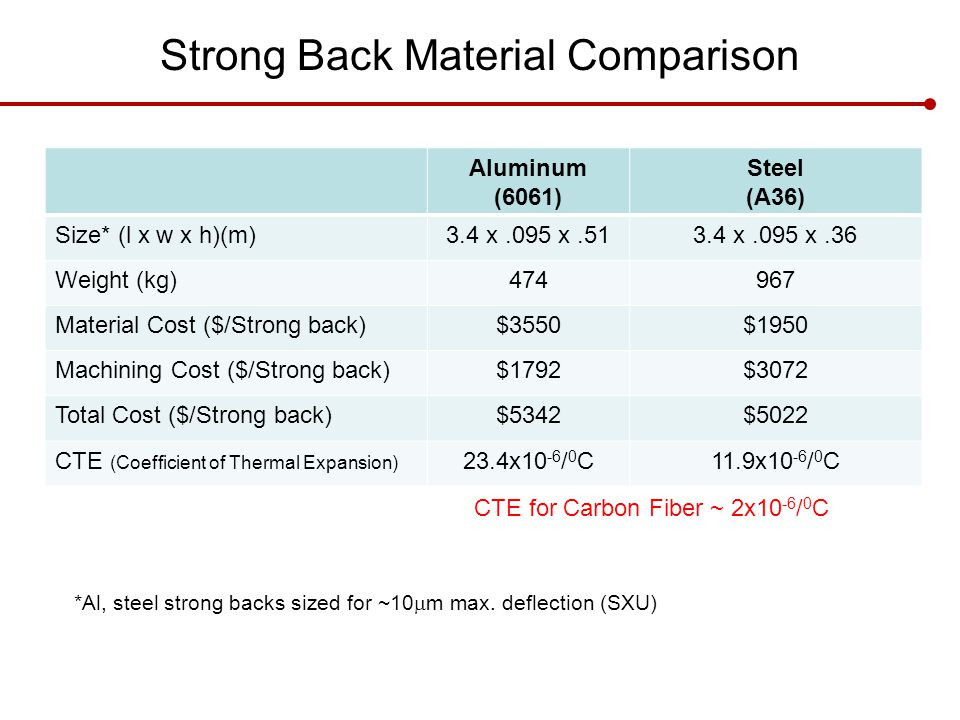 Strong Back Material Comparison Aluminum (6061) Steel (A36) Size* (l x w x h)(m)3.4 x.095 x.513.4 x.095 x.36 Weight (kg)474967 Material Cost ($/Strong