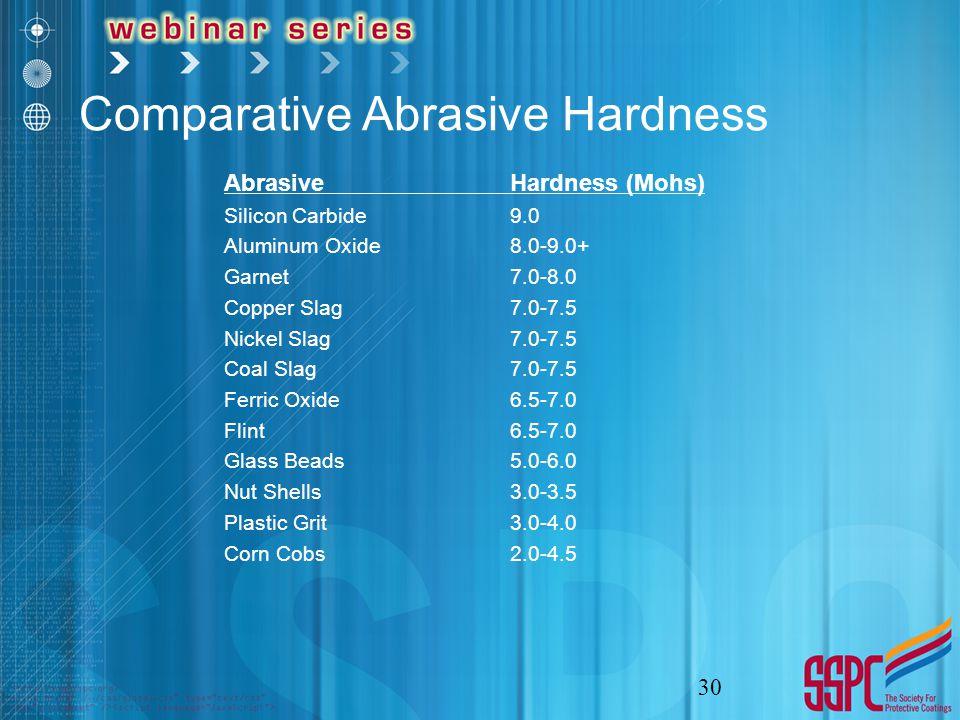 Comparative Abrasive Hardness AbrasiveHardness (Mohs) Silicon Carbide9.0 Aluminum Oxide8.0-9.0+ Garnet7.0-8.0 Copper Slag7.0-7.5 Nickel Slag7.0-7.5 Coal Slag7.0-7.5 Ferric Oxide6.5-7.0 Flint6.5-7.0 Glass Beads5.0-6.0 Nut Shells3.0-3.5 Plastic Grit3.0-4.0 Corn Cobs2.0-4.5 30