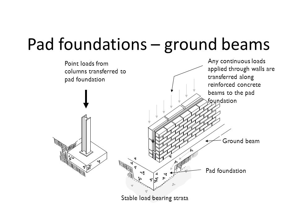 Pad foundations – ground beams Point loads from columns transferred to pad foundation Stable load bearing strata Any continuous loads applied through