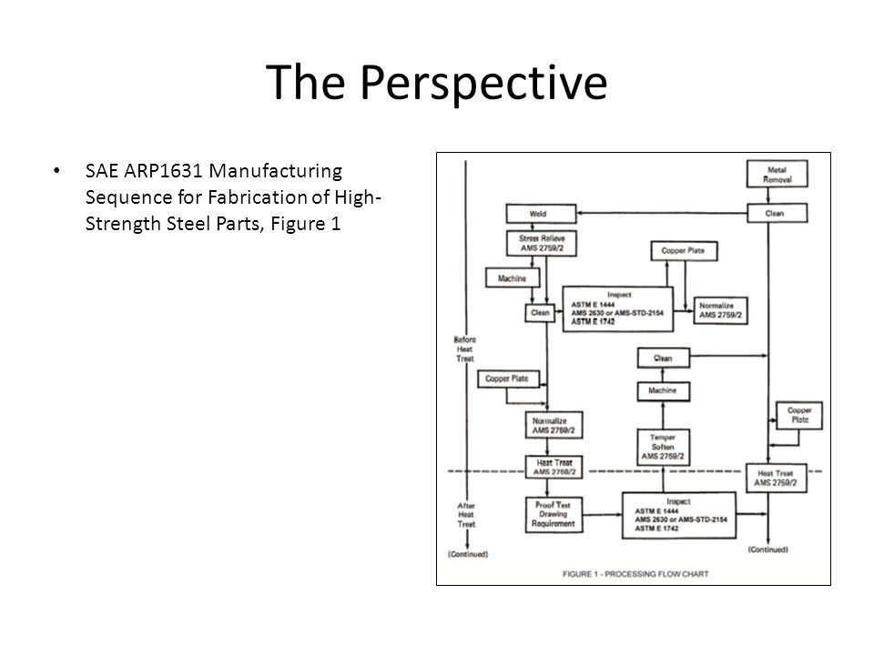 The Perspective (continued) SAE ARP1631 Manufacturing Sequence for Fabrication of High- Strength Steel Parts, Figure 1