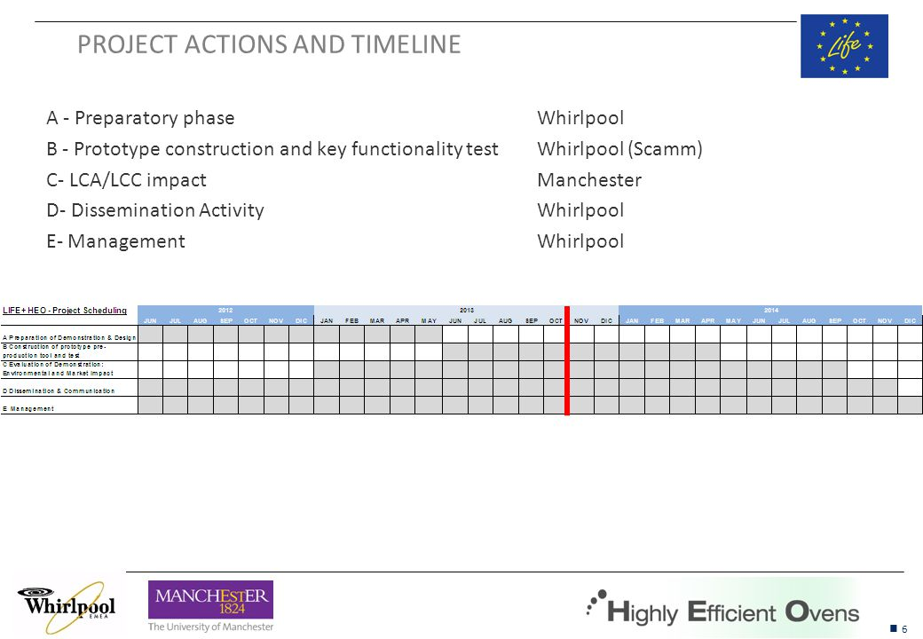 6 HEECS CONFIDENTIAL PROJECT ACTIONS AND TIMELINE A - Preparatory phaseWhirlpool B - Prototype construction and key functionality testWhirlpool (Scamm) C- LCA/LCC impact Manchester D- Dissemination ActivityWhirlpool E- Management Whirlpool