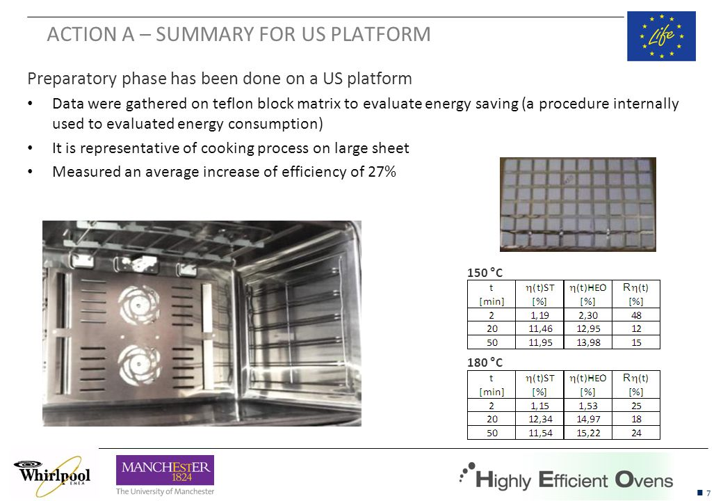 18 Goal, scope and system boundaries o Main goal to estimate the life cycle environmental impacts and costs of conventional and highly efficient ovens from cradle to grave with particular focus on the oven cavity o Functional unit: manufacture and use of 1 domestic oven over a lifetime of 19 years o Lifetime: 19 years Data sources o Primary activity data o Whirlpool o LCA data o Ecoinvent (2010) o ELCD and European Steel Association (2011) o LCC data o European Energy Portal (2013) o Hogg (2012)